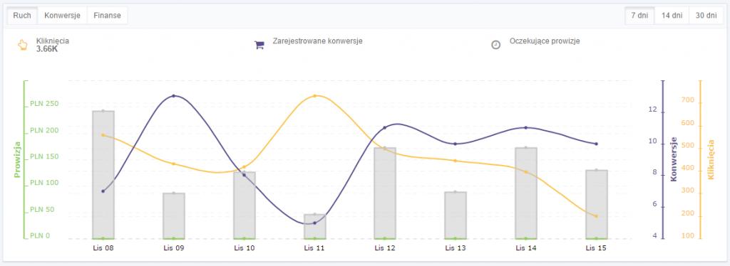 wykres-i-dane